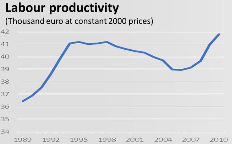 Desafío del futuro - productividad del trabajo
