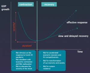 desafio del futuro - contracción y recuperación