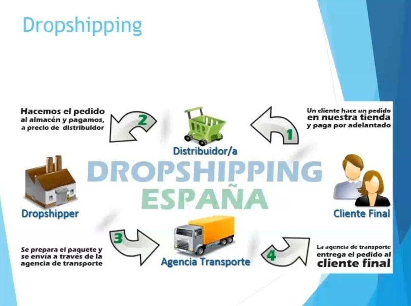 Dropshipping - Marketing de afiliación